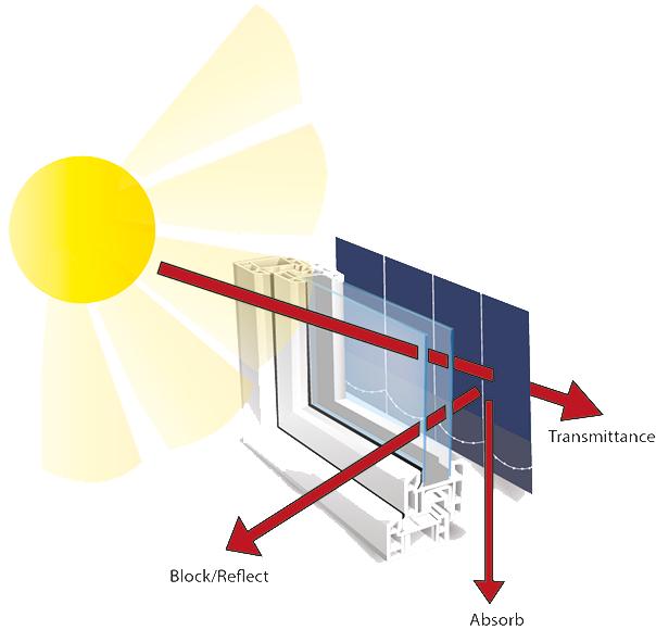Window sun transmittance smaller 604px